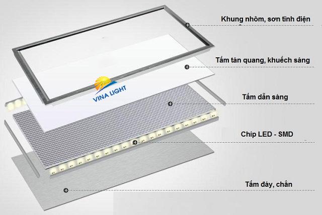 Tổng quan về đèn led panel rạng đông