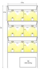 Mô hình lắp đặt của đèn Led Nông nghiệp Rạng Đông